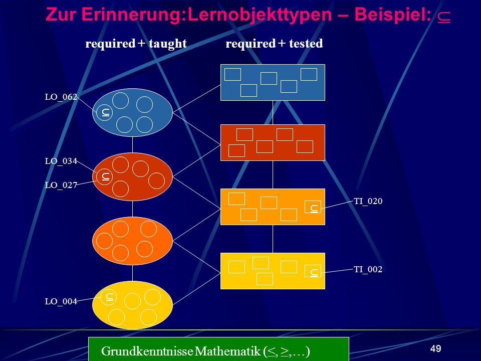 49 Grundkenntnisse Mathematik (,,…) required + taughtrequired + tested Zur Erinnerung:Lernobjekttypen – Beispiel: LO_062 LO_034 LO_027 LO_004 TI_020 T
