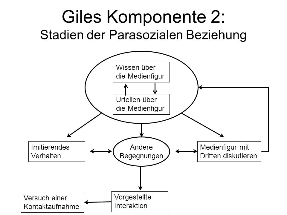 Giles Komponente 2: Stadien der Parasozialen Beziehung Wissen über die Medienfigur Urteilen über die Medienfigur Imitierendes Verhalten Andere Begegnu