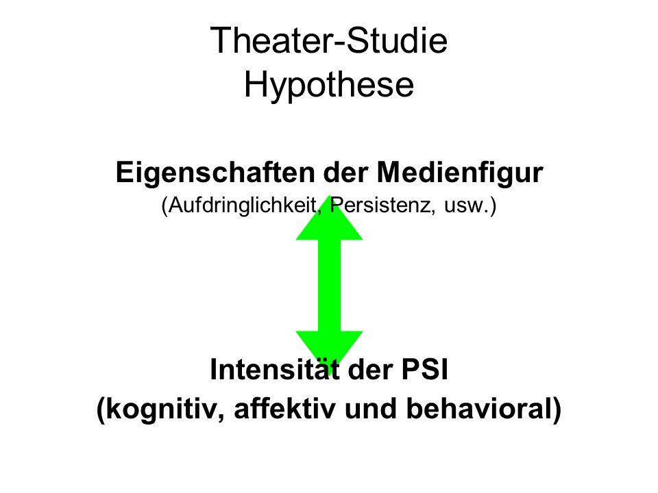 Theater-Studie Hypothese Eigenschaften der Medienfigur (Aufdringlichkeit, Persistenz, usw.) Intensität der PSI (kognitiv, affektiv und behavioral)