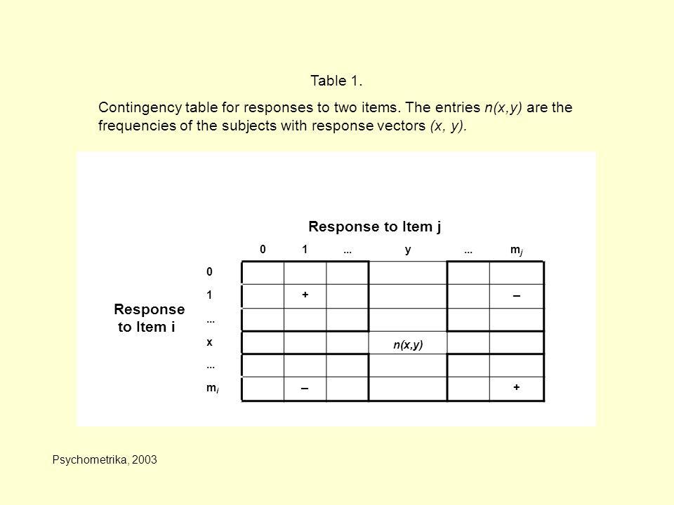 01...y mjmj 0 1+ _ x n(x,y)... mimi _ + Response to Item j Response to Item i Table 1.