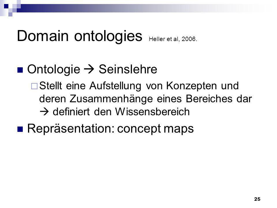 25 Domain ontologies Heller et al, 2006. Ontologie Seinslehre Stellt eine Aufstellung von Konzepten und deren Zusammenhänge eines Bereiches dar defini