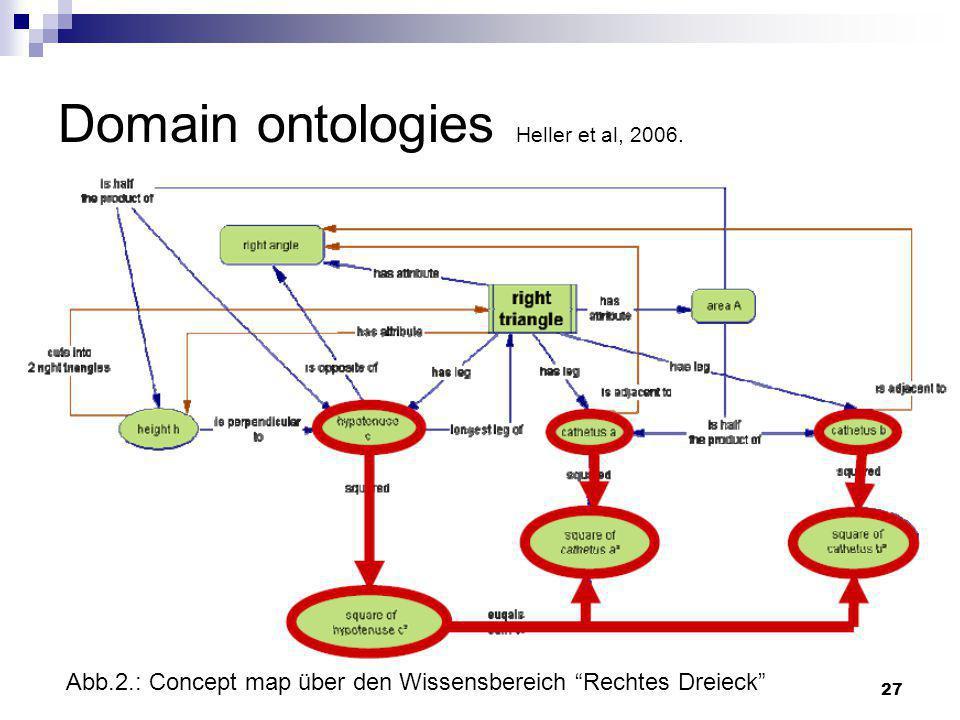 27 Domain ontologies Heller et al, 2006. Abb.2.: Concept map über den Wissensbereich Rechtes Dreieck