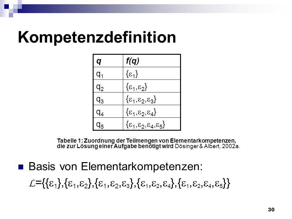 30 Kompetenzdefinition Basis von Elementarkompetenzen: L ={{ 1 },{ 1, 2 },{ 1, 2, 3 },{ 1, 2, 4 },{ 1, 2, 4, 5 }} qf(q) q1q1 { 1 } q2q2 { 1, 2 } q3q3