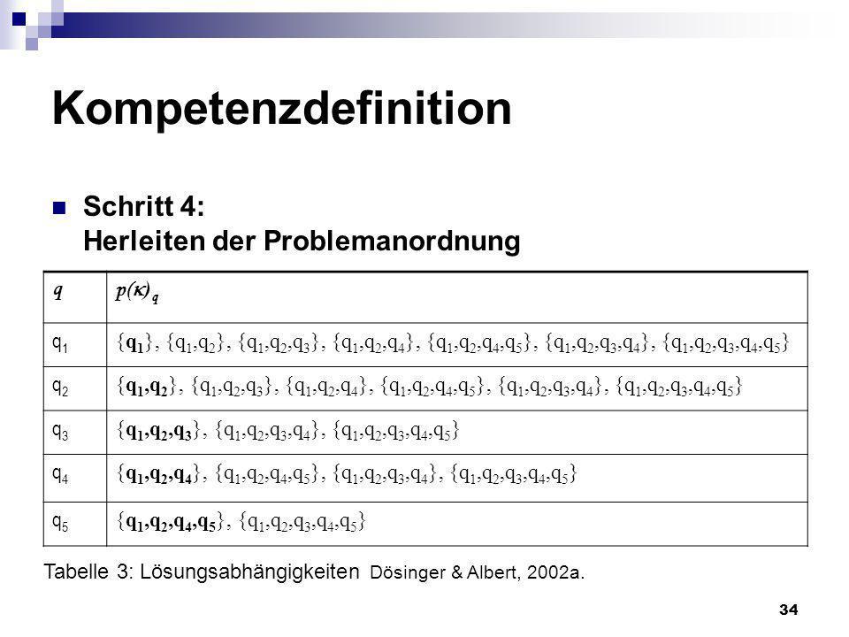 34 Kompetenzdefinition Schritt 4: Herleiten der Problemanordnung q p( ) q q1q1 {q 1 }, {q 1,q 2 }, {q 1,q 2,q 3 }, {q 1,q 2,q 4 }, {q 1,q 2,q 4,q 5 },