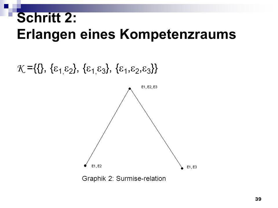 39 Schritt 2: Erlangen eines Kompetenzraums K ={{}, { 1, 2 }, { 1, 3 }, { 1, 2, 3 }} Graphik 2: Surmise-relation