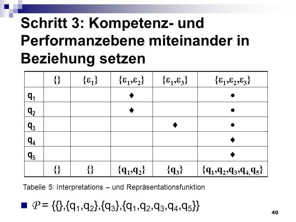 40 Schritt 3: Kompetenz- und Performanzebene miteinander in Beziehung setzen {} { 1 }{ 1, 2 }{ 1, 3 }{ 1, 2, 3 } q1q1 q2q2 q3q3 q4q4 q5q5 {} {q 1,q 2