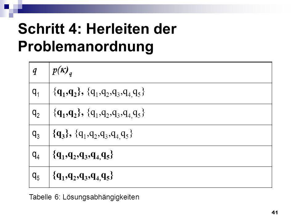 41 Schritt 4: Herleiten der Problemanordnung q p( ) q q1q1 {q 1,q 2 }, {q 1,q 2,q 3,q 4, q 5 } q2q2 q3q3 {q 3 }, {q 1,q 2,q 3,q 4, q 5 } q4q4 {q 1,q 2