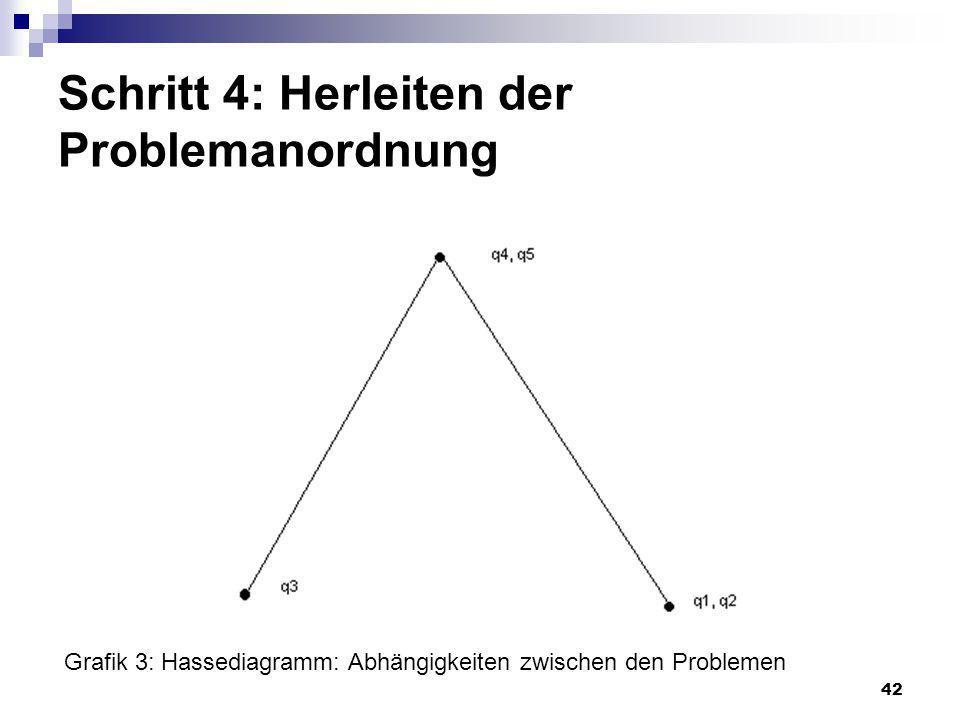 42 Schritt 4: Herleiten der Problemanordnung Grafik 3: Hassediagramm: Abhängigkeiten zwischen den Problemen