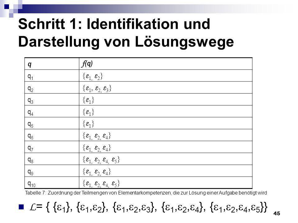 45 Schritt 1: Identifikation und Darstellung von Lösungswege L = { { 1 }, { 1, 2 }, { 1, 2, 3 }, { 1, 2, 4 }, { 1, 2, 4, 5 }} q f (q) q1q1 { 1, 2 } q2