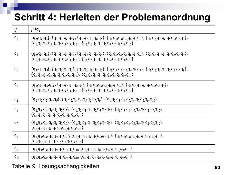 50 Schritt 4: Herleiten der Problemanordnung q p( ) q q3q3 {q 3,q 4,q 5 }, {q 1,q 3,q 4,q 5 }, {q 1,q 2, q 3,q 4,q 5 }, {q 1, q 3,q 4,q 5, q 6,q 7, q