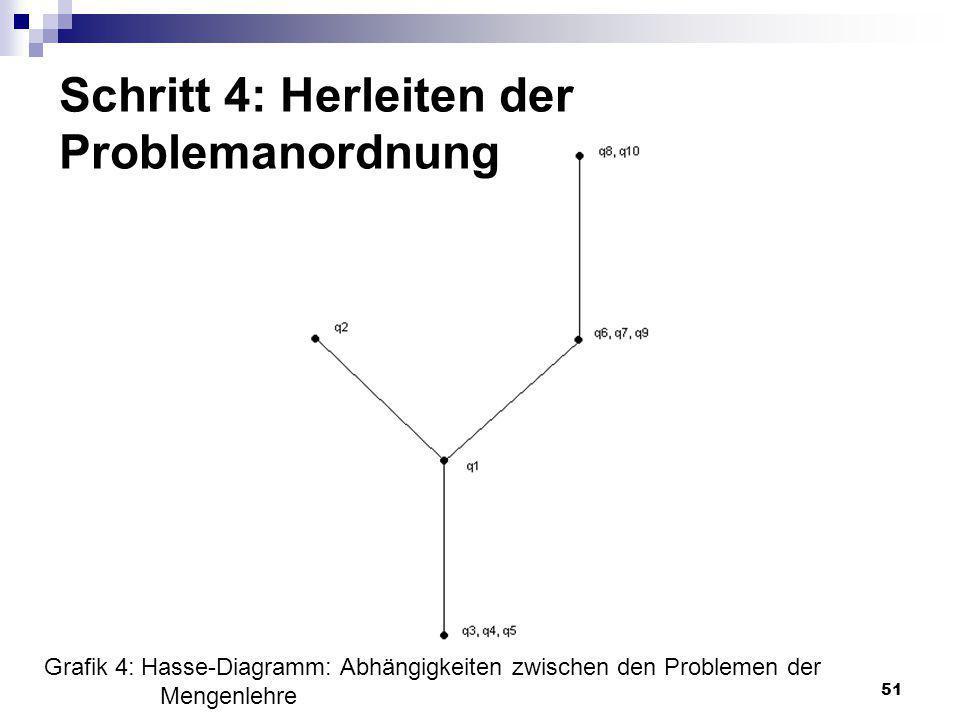 51 Schritt 4: Herleiten der Problemanordnung Grafik 4: Hasse-Diagramm: Abhängigkeiten zwischen den Problemen der Mengenlehre