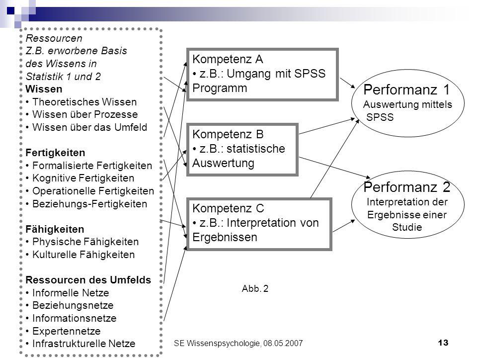 SE Wissenspsychologie, 08.05.200713 Ressourcen Z.B. erworbene Basis des Wissens in Statistik 1 und 2 Wissen Theoretisches Wissen Wissen über Prozesse