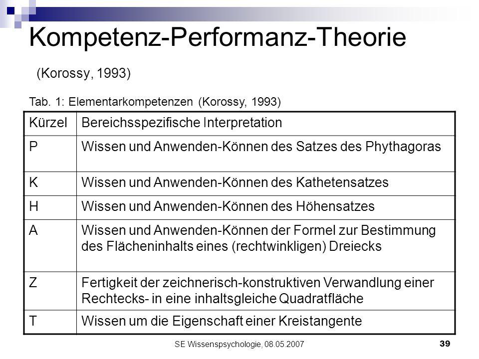 SE Wissenspsychologie, 08.05.200739 Kompetenz-Performanz-Theorie (Korossy, 1993) KürzelBereichsspezifische Interpretation PWissen und Anwenden-Können