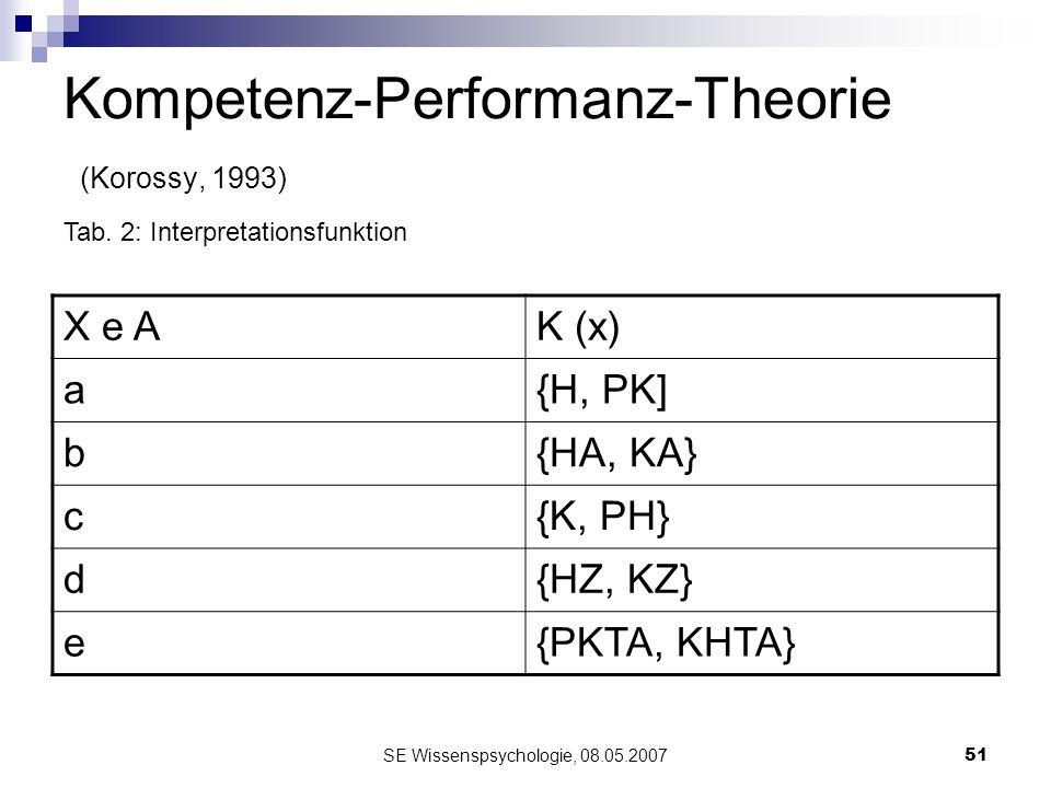 SE Wissenspsychologie, 08.05.200751 Kompetenz-Performanz-Theorie (Korossy, 1993) X e AK (x) a{H, PK] b{HA, KA} c{K, PH} d{HZ, KZ} e{PKTA, KHTA} Tab. 2