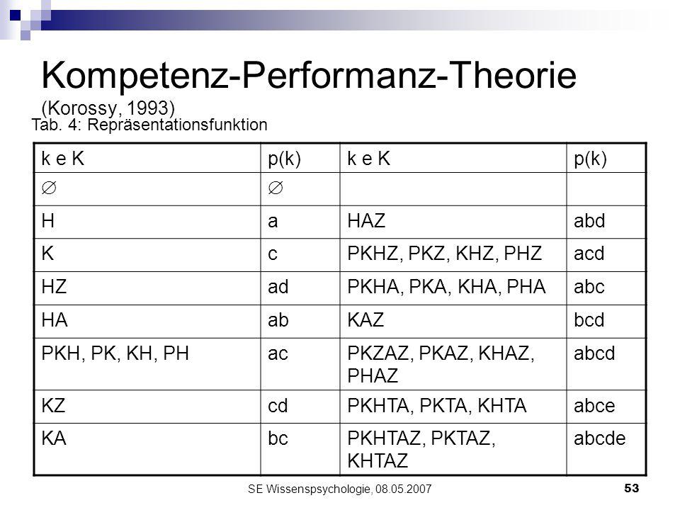 SE Wissenspsychologie, 08.05.200753 Kompetenz-Performanz-Theorie (Korossy, 1993) k e Kp(k)k e Kp(k) HaHAZabd KcPKHZ, PKZ, KHZ, PHZacd HZadPKHA, PKA, K