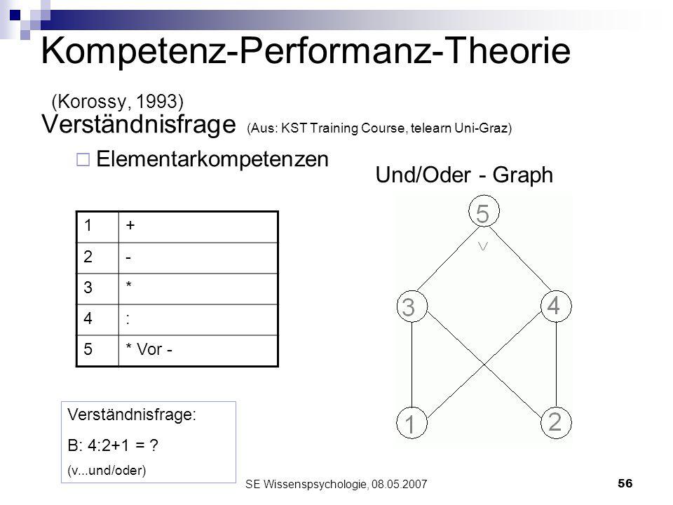 SE Wissenspsychologie, 08.05.200756 Kompetenz-Performanz-Theorie (Korossy, 1993) Verständnisfrage (Aus: KST Training Course, telearn Uni-Graz) Element