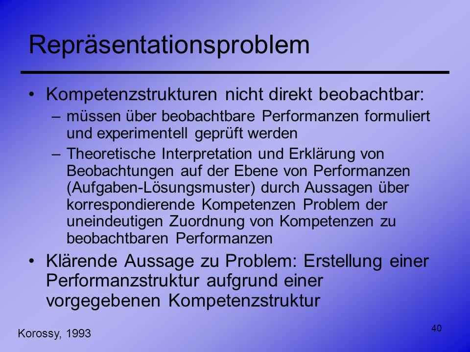 40 Repräsentationsproblem Kompetenzstrukturen nicht direkt beobachtbar: –müssen über beobachtbare Performanzen formuliert und experimentell geprüft we