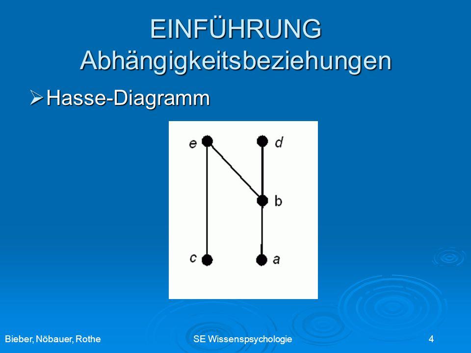Bieber, Nöbauer, RotheSE Wissenspsychologie 4 EINFÜHRUNG Abhängigkeitsbeziehungen Hasse-Diagramm Hasse-Diagramm
