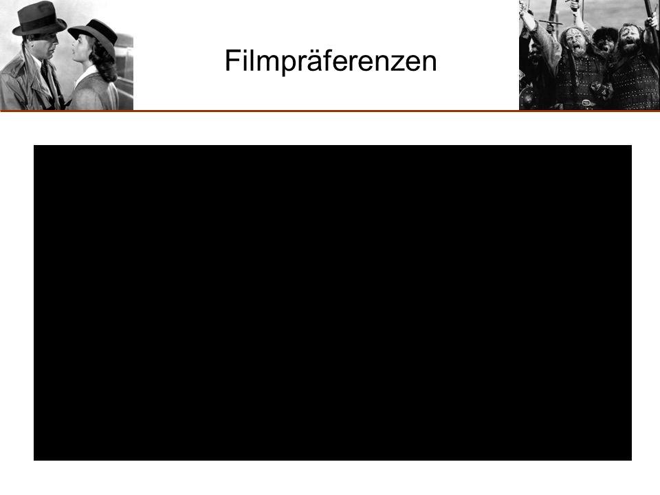 Filmpräferenzen