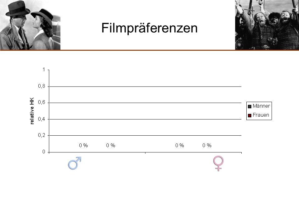 Fragestellungen 1)Gibt es geschlechterspezifische Präferenzen bezüglich Filmgenres.