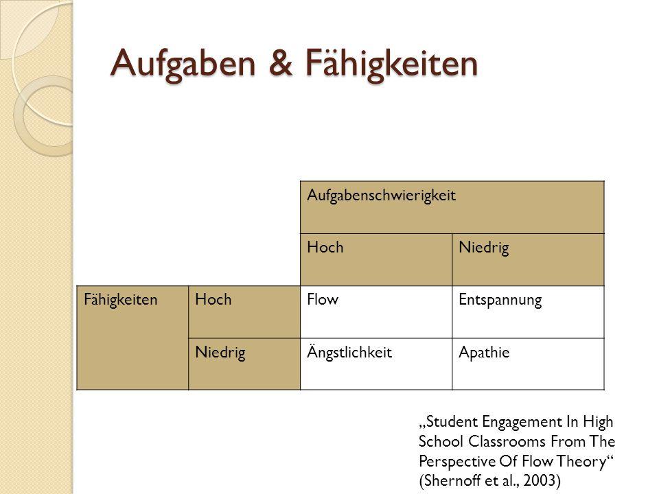 Aufgaben & Fähigkeiten Aufgabenschwierigkeit HochNiedrig FähigkeitenHochFlowEntspannung NiedrigÄngstlichkeitApathie Student Engagement In High School