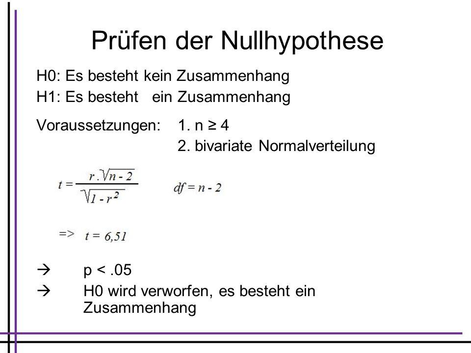 Prüfen der Nullhypothese H0: Es besteht kein Zusammenhang H1: Es besteht ein Zusammenhang Voraussetzungen:1. n 4 2. bivariate Normalverteilung p <.05