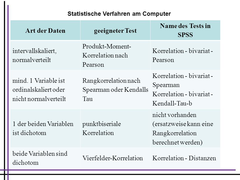 Art der Datengeeigneter Test Name des Tests in SPSS intervallskaliert, normalverteilt Produkt-Moment- Korrelation nach Pearson Korrelation - bivariat - Pearson mind.