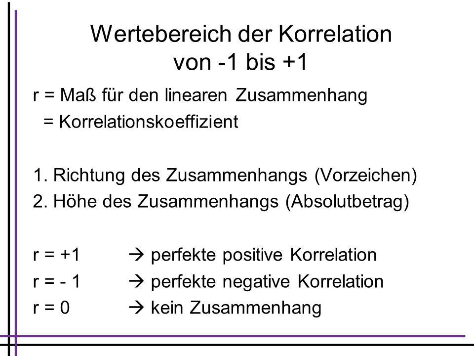 Wertebereich der Korrelation von -1 bis +1 r = Maß für den linearen Zusammenhang = Korrelationskoeffizient 1. Richtung des Zusammenhangs (Vorzeichen)