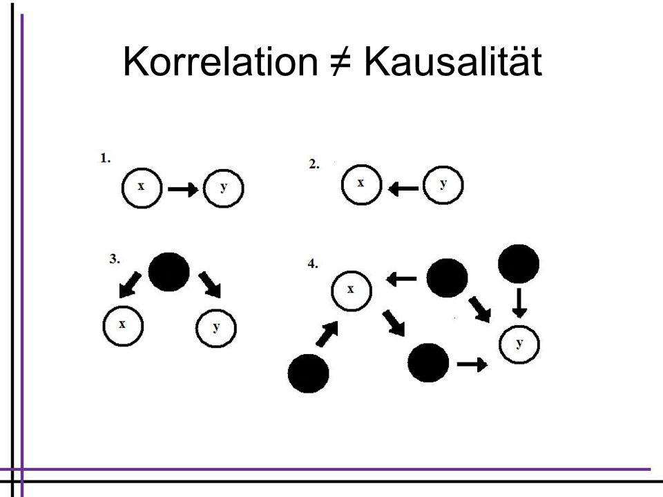 Korrelation Kausalität