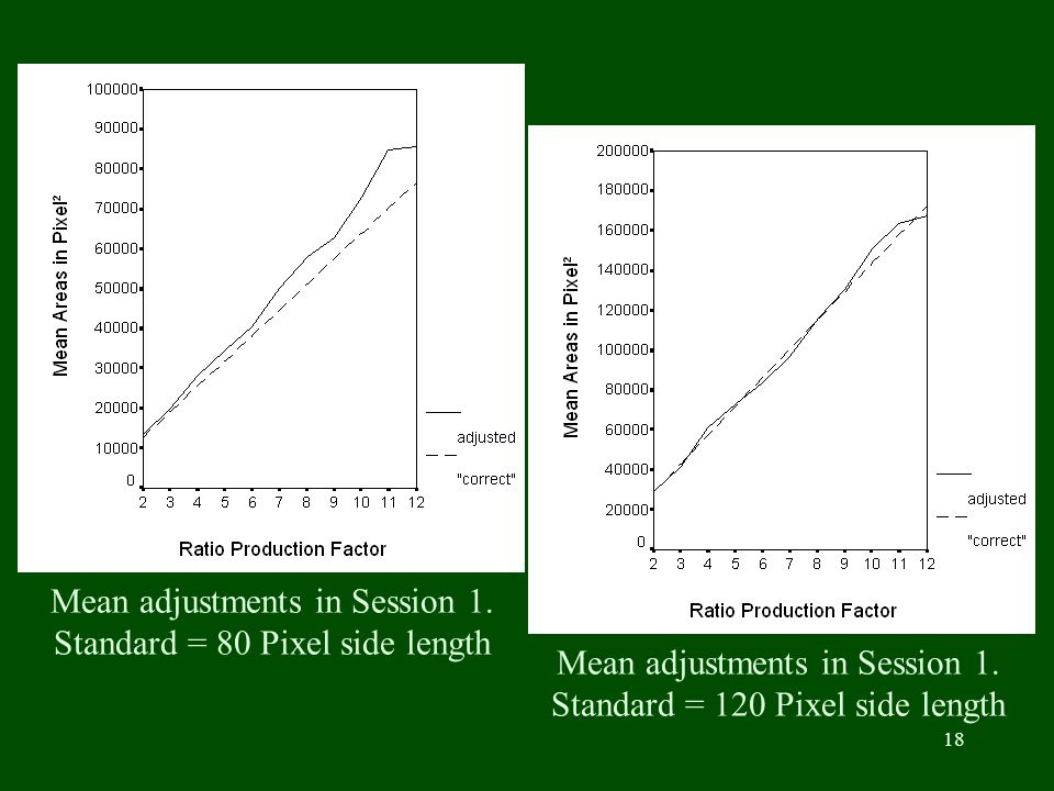 18 Mean adjustments in Session 1. Standard = 80 Pixel side length Mean adjustments in Session 1. Standard = 120 Pixel side length