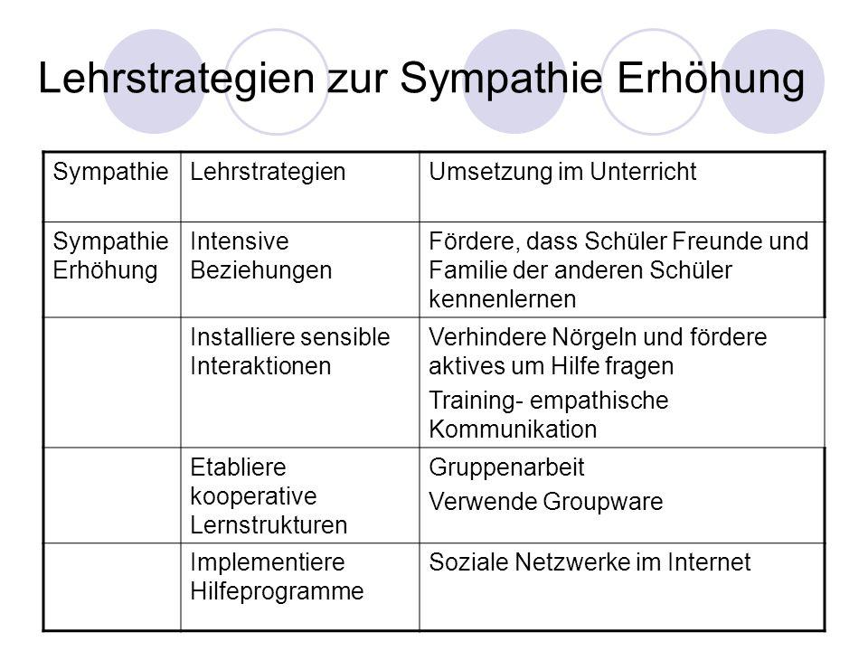 Lehrstrategien zur Sympathie Erhöhung SympathieLehrstrategienUmsetzung im Unterricht Sympathie Erhöhung Intensive Beziehungen Fördere, dass Schüler Fr