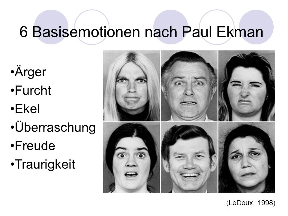 6 Basisemotionen nach Paul Ekman Ärger Furcht Ekel Überraschung Freude Traurigkeit (LeDoux, 1998)