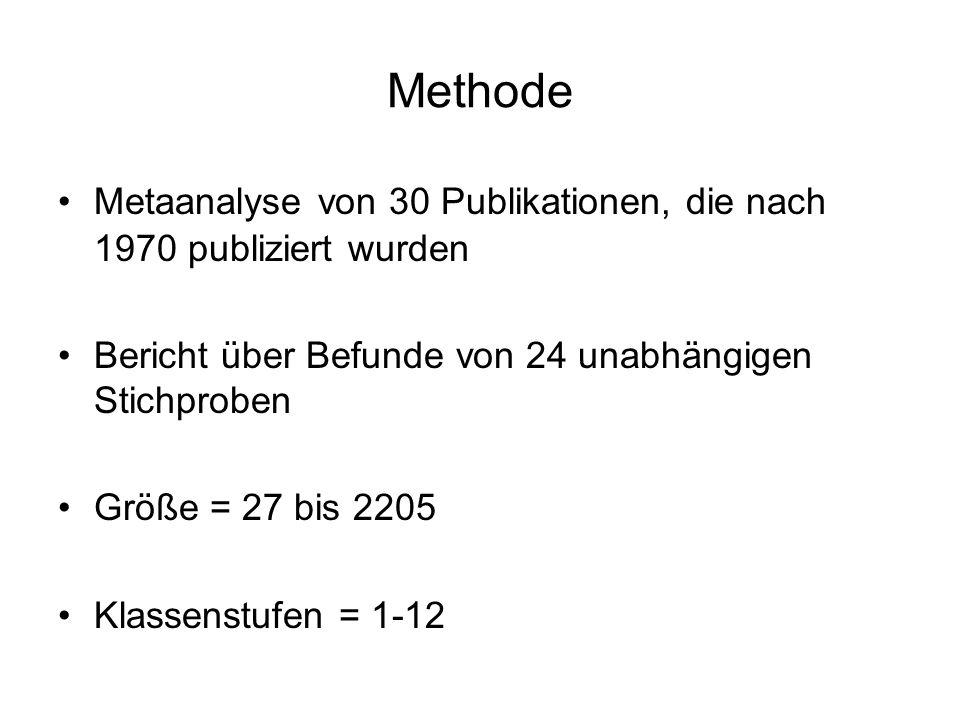 Methode Metaanalyse von 30 Publikationen, die nach 1970 publiziert wurden Bericht über Befunde von 24 unabhängigen Stichproben Größe = 27 bis 2205 Kla
