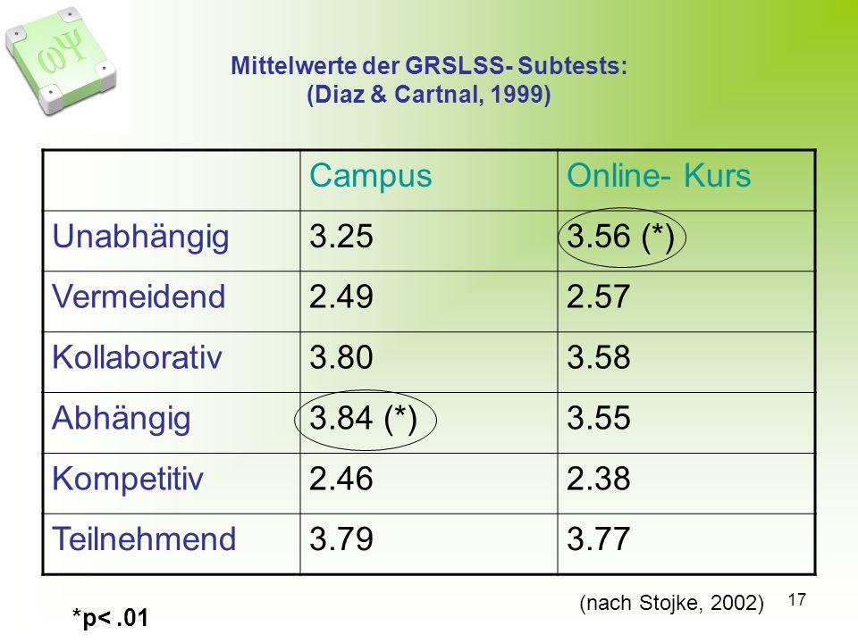 17 Mittelwerte der GRSLSS- Subtests: (Diaz & Cartnal, 1999) CampusOnline- Kurs Unabhängig3.253.56 (*) Vermeidend2.492.57 Kollaborativ3.803.58 Abhängig3.84 (*)3.55 Kompetitiv2.462.38 Teilnehmend3.793.77 *p<.01 (nach Stojke, 2002)