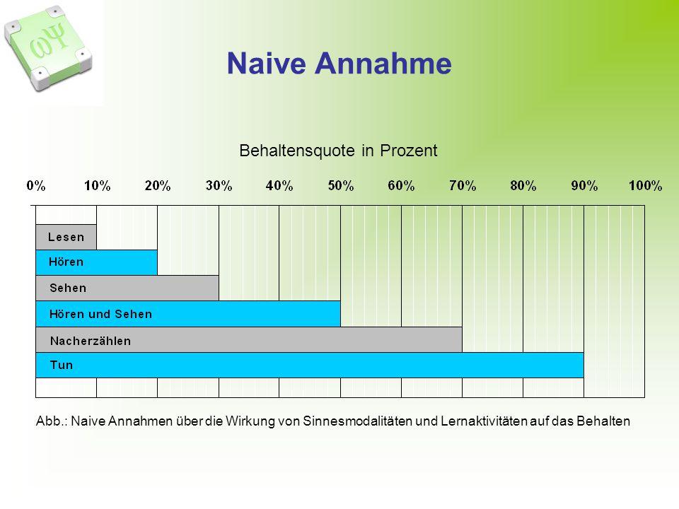 Naive Annahme Behaltensquote in Prozent Abb.: Naive Annahmen über die Wirkung von Sinnesmodalitäten und Lernaktivitäten auf das Behalten