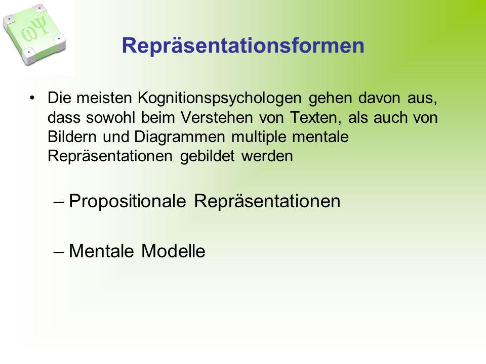 Repräsentationsformen Die meisten Kognitionspsychologen gehen davon aus, dass sowohl beim Verstehen von Texten, als auch von Bildern und Diagrammen multiple mentale Repräsentationen gebildet werden –Propositionale Repräsentationen –Mentale Modelle