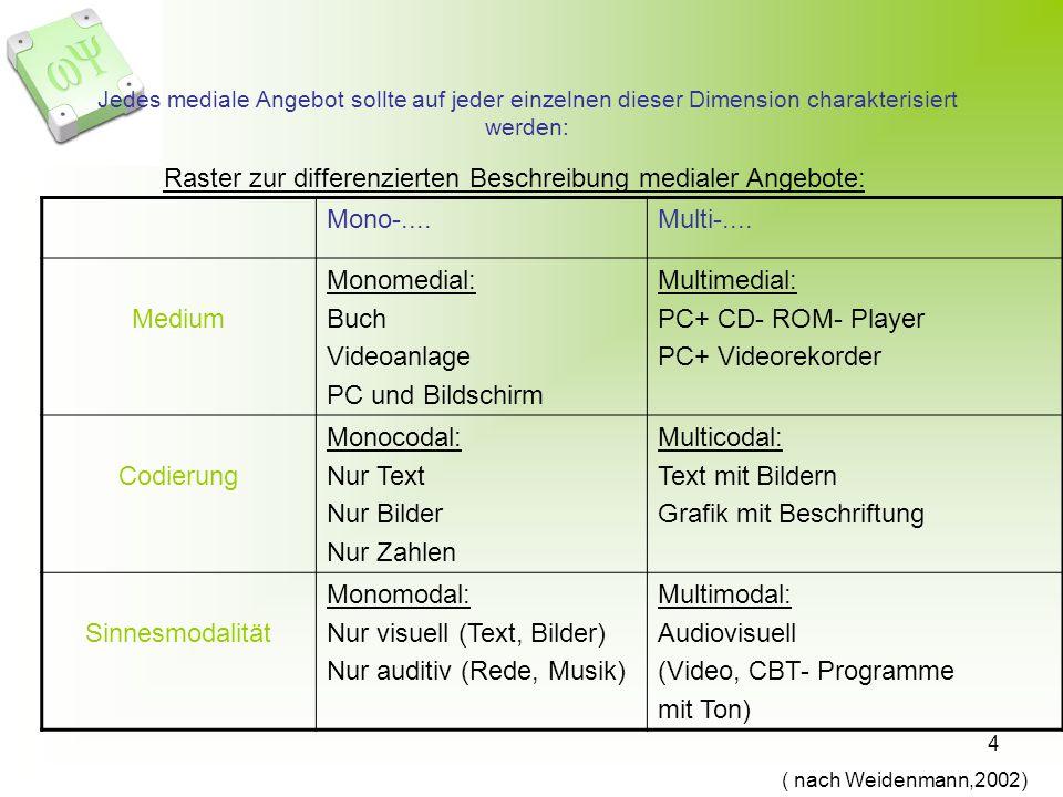 4 Jedes mediale Angebot sollte auf jeder einzelnen dieser Dimension charakterisiert werden: Raster zur differenzierten Beschreibung medialer Angebote: Mono-....Multi-....