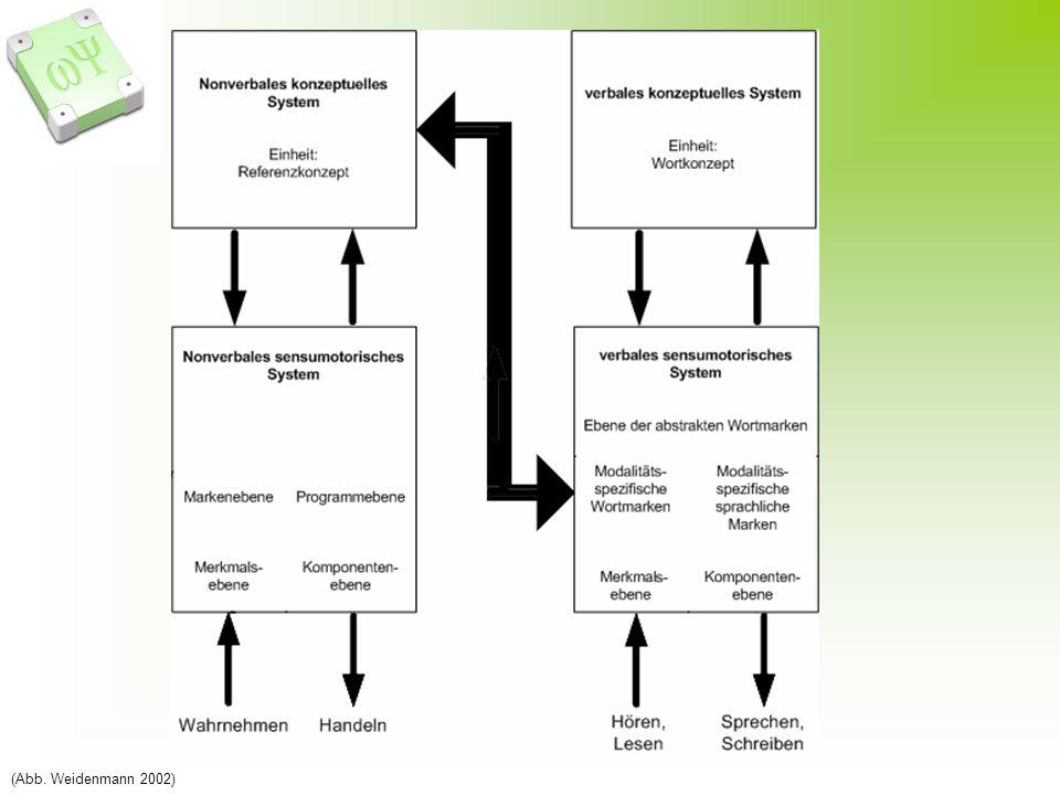 (Abb. Weidenmann 2002)