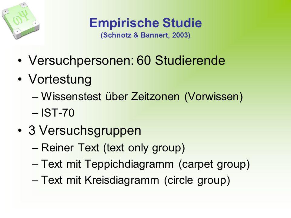 Empirische Studie (Schnotz & Bannert, 2003) Versuchpersonen: 60 Studierende Vortestung –Wissenstest über Zeitzonen (Vorwissen) –IST-70 3 Versuchsgrupp
