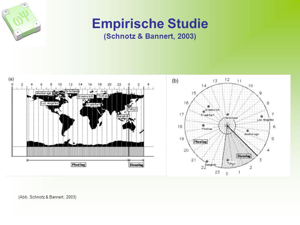 Empirische Studie (Schnotz & Bannert, 2003) (Abb. Schnotz & Bannert, 2003)