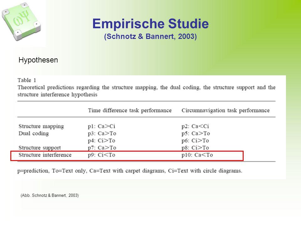 Empirische Studie (Schnotz & Bannert, 2003) (Abb. Schnotz & Bannert, 2003) Hypothesen