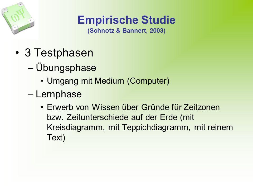 Empirische Studie (Schnotz & Bannert, 2003) 3 Testphasen –Übungsphase Umgang mit Medium (Computer) –Lernphase Erwerb von Wissen über Gründe für Zeitzonen bzw.