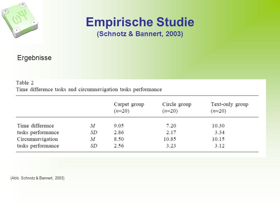 Empirische Studie (Schnotz & Bannert, 2003) (Abb. Schnotz & Bannert, 2003) Ergebnisse