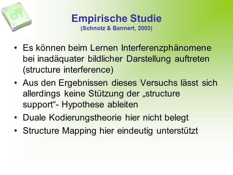 Empirische Studie (Schnotz & Bannert, 2003) Es können beim Lernen Interferenzphänomene bei inadäquater bildlicher Darstellung auftreten (structure interference) Aus den Ergebnissen dieses Versuchs lässt sich allerdings keine Stützung der structure support- Hypothese ableiten Duale Kodierungstheorie hier nicht belegt Structure Mapping hier eindeutig unterstützt