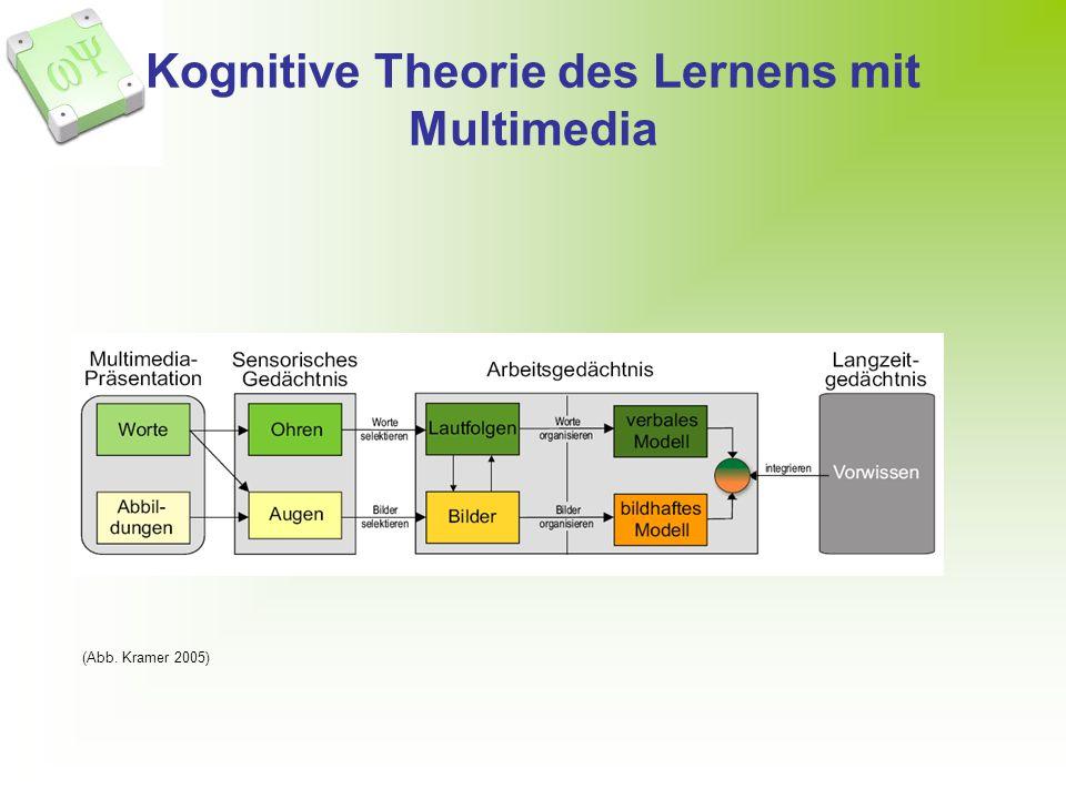 Kognitive Theorie des Lernens mit Multimedia (Abb. Kramer 2005)