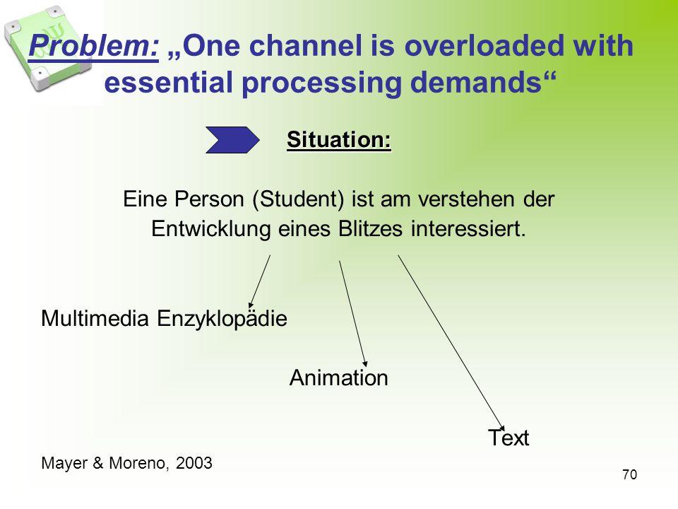70 Problem: One channel is overloaded with essential processing demands Situation: Eine Person (Student) ist am verstehen der Entwicklung eines Blitze