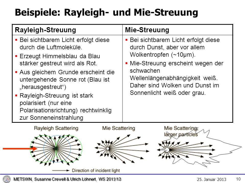 25. Januar 2013 METSWN, Susanne Crewell & Ulrich Löhnert, WS 2012/13 METSWN, Susanne Crewell & Ulrich Löhnert, WS 2011/12 Beispiele: Rayleigh- und Mie