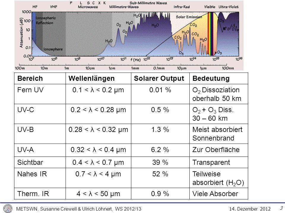 14.Dezember 2012 METSWN, Susanne Crewell & Ulrich Löhnert, WS 2012/13 4 4.