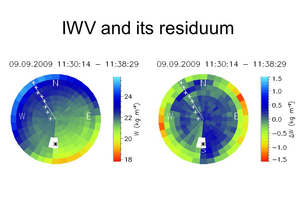 IWV and its residuum