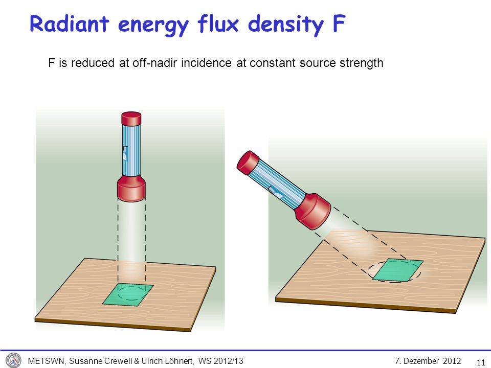 7. Dezember 2012 METSWN, Susanne Crewell & Ulrich Löhnert, WS 2012/13 11 Radiant energy flux density F F is reduced at off-nadir incidence at constant